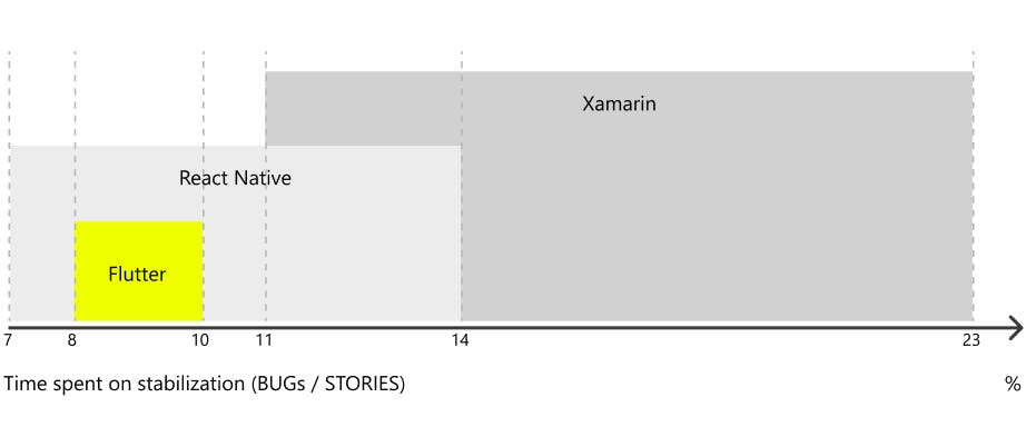 Time spent on stabilization BUGs Flutter, Xamarin, React Native