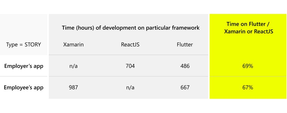 Hours of development Flutter, Xamarin, ReactJS
