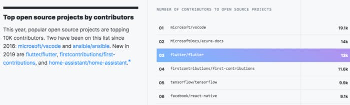 Top open source projects contributors