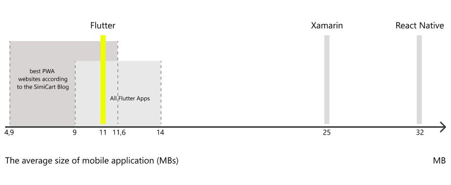 The average size of mobile application Flutter Xamarin, React Native