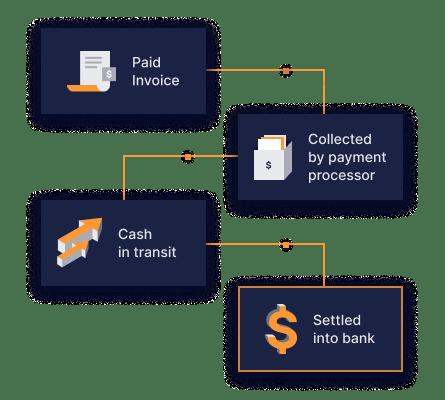 Order-to-Cash Reconciliation
