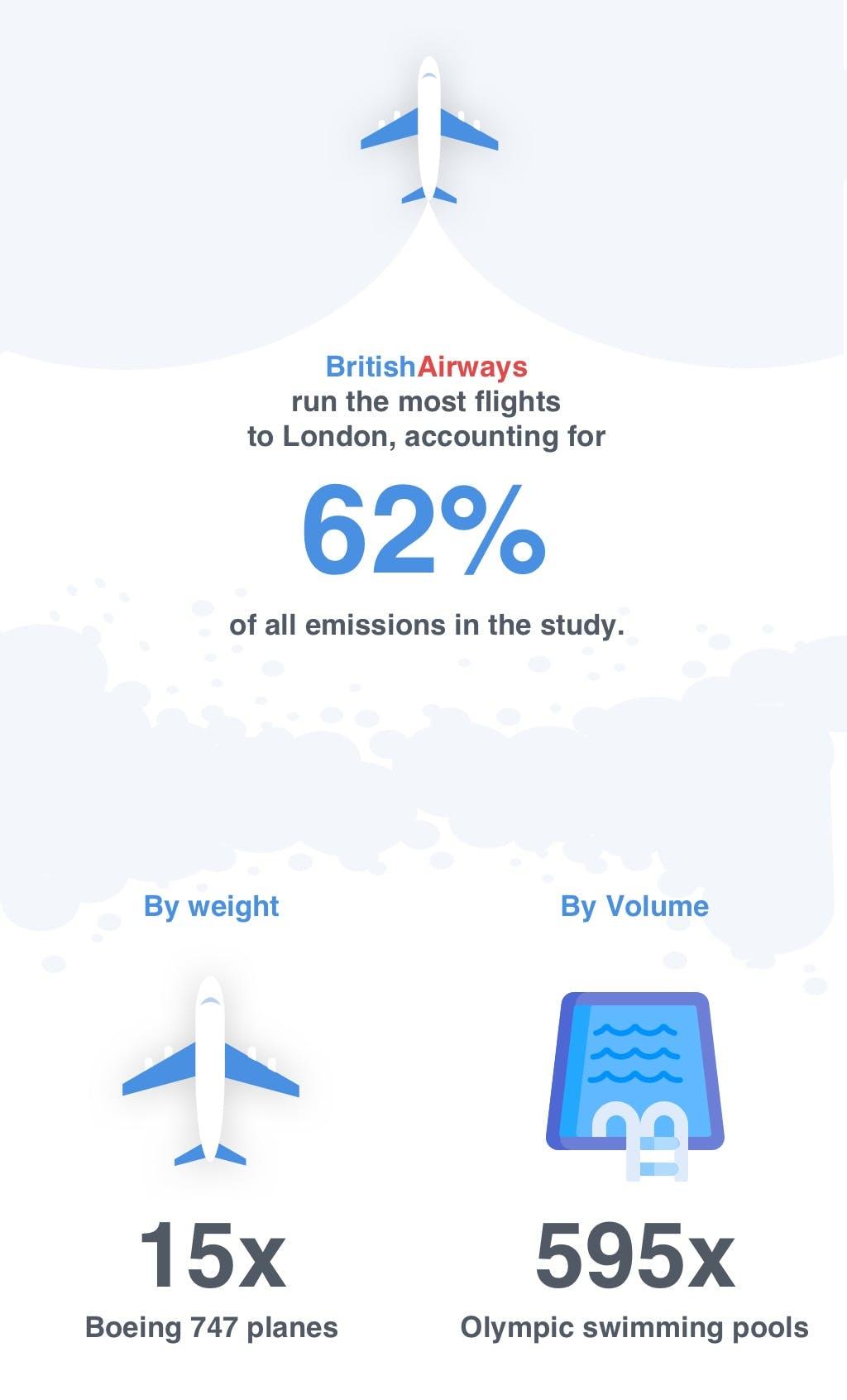 British Airways Domestic Flight Emissions