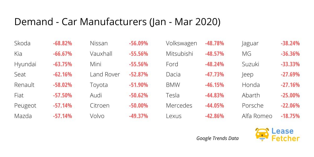 demand google trends automotive industry q1 2020