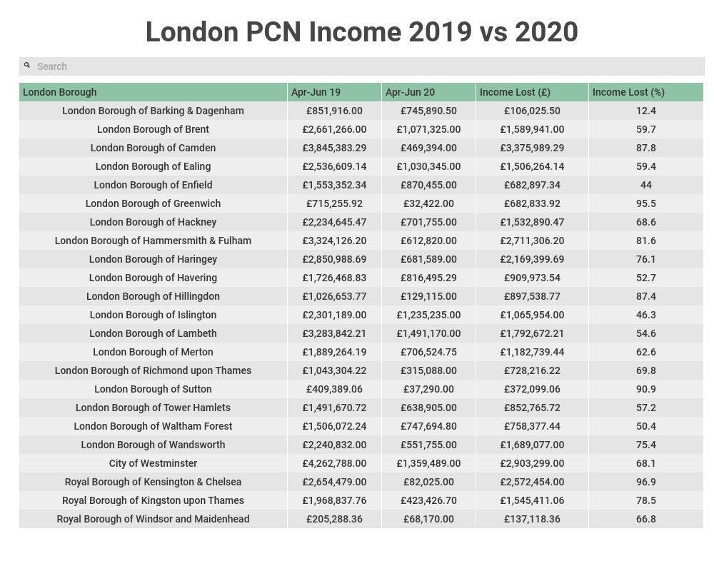 london pcn income 2019 vs 2020