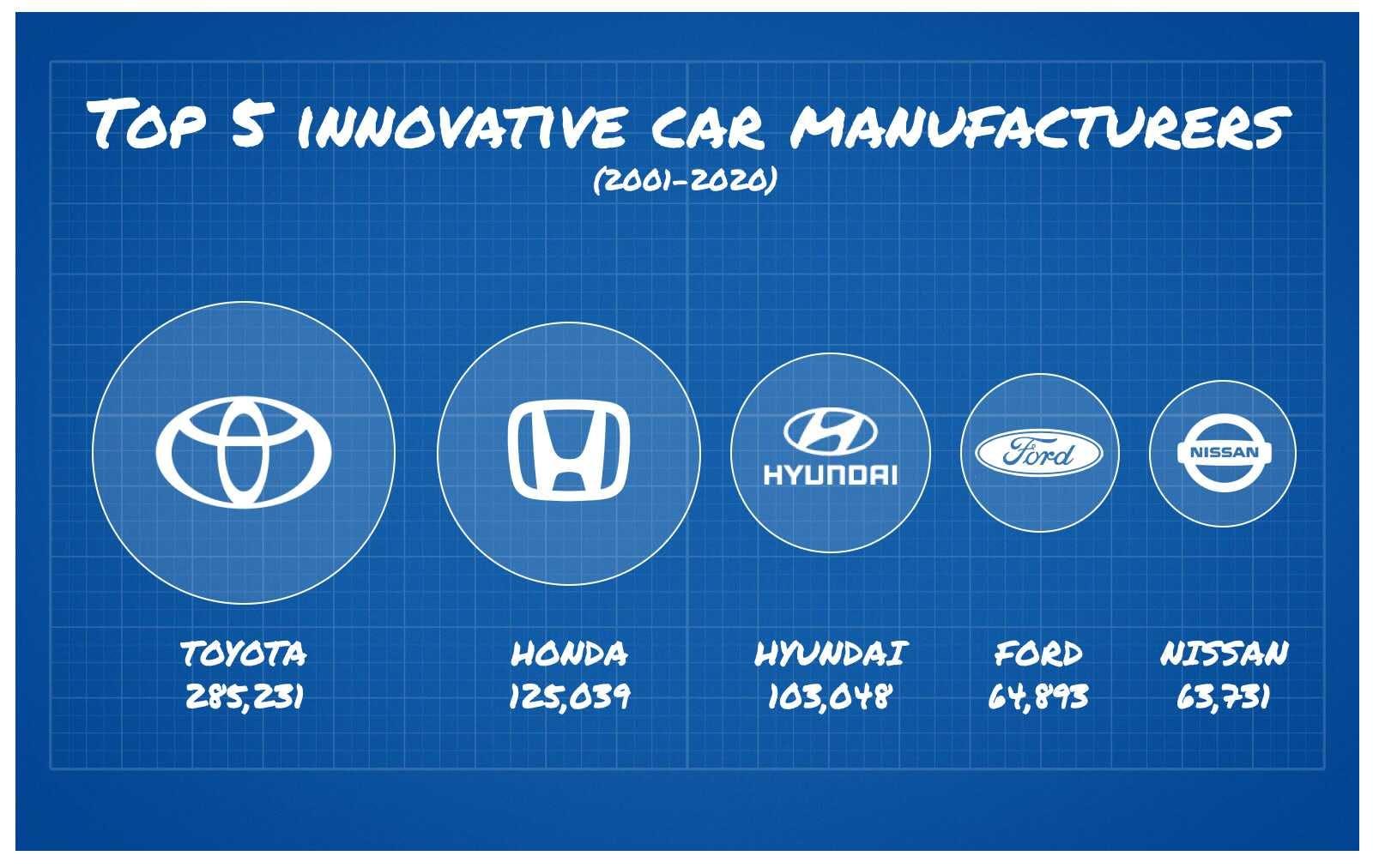 Top 5 innovative car manufacturers Lease Fetcher