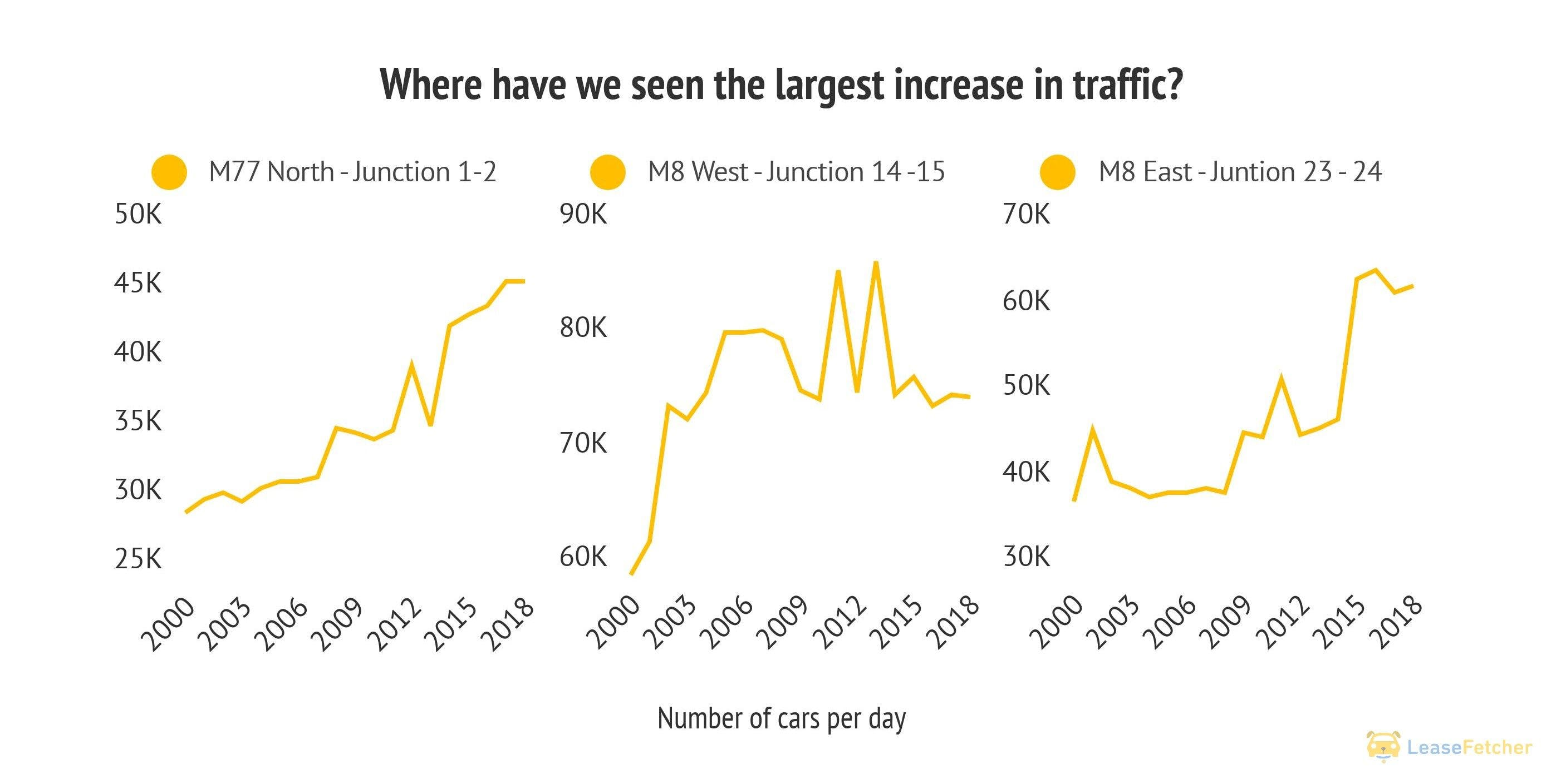 Increase in traffic by street