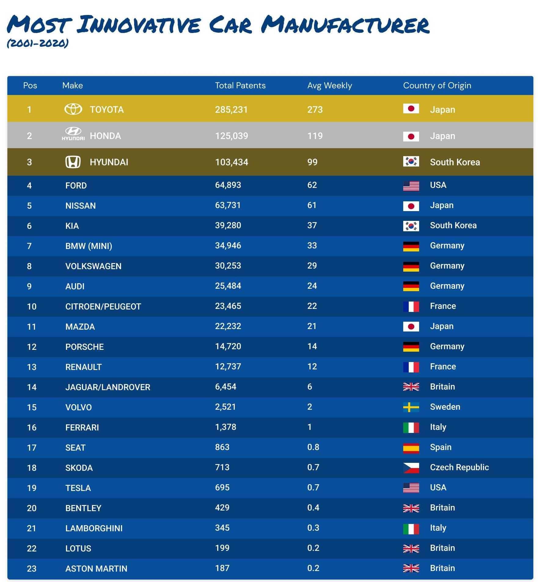 Most innovative car manufacturer Lease Fetcher