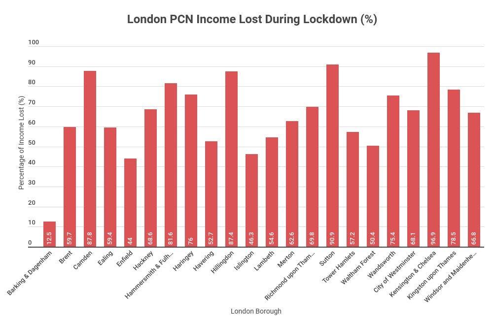 % decrease london pcn income
