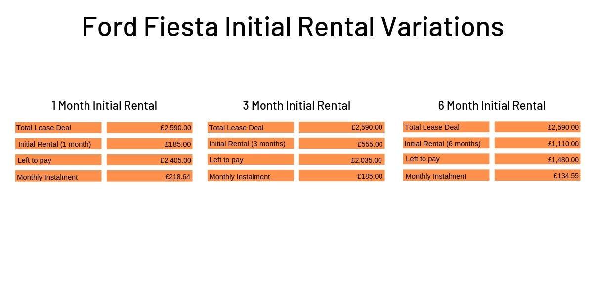 initial rental variations
