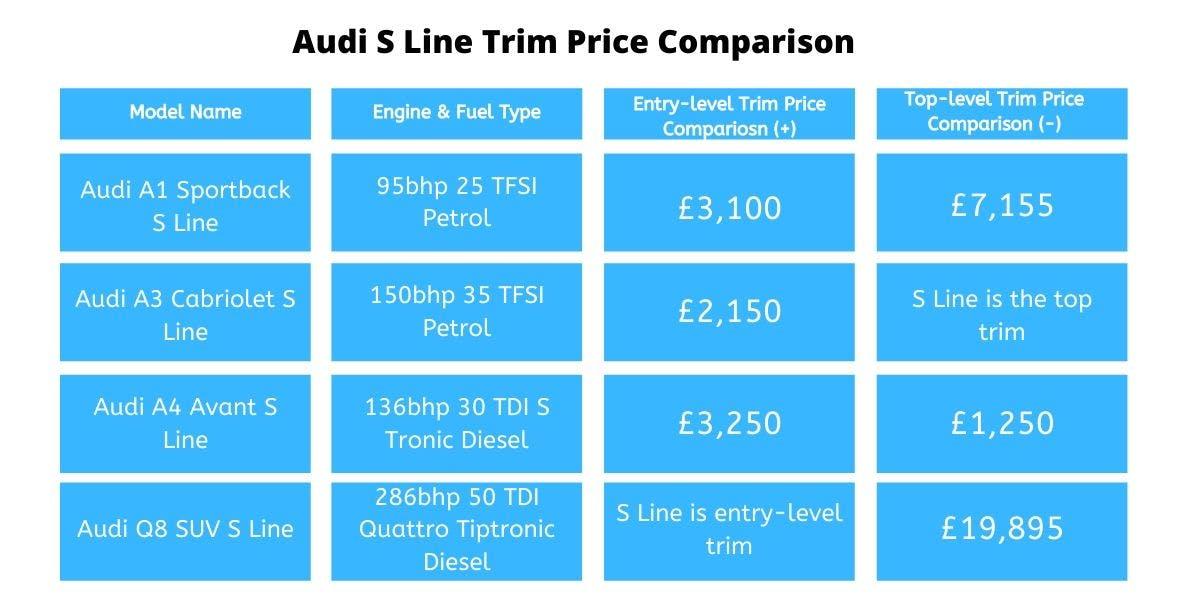 audi s line costs