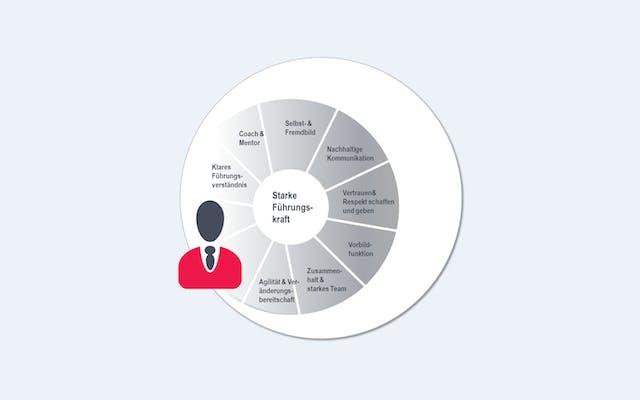 Erfolgsfaktoren für eine starke Führung