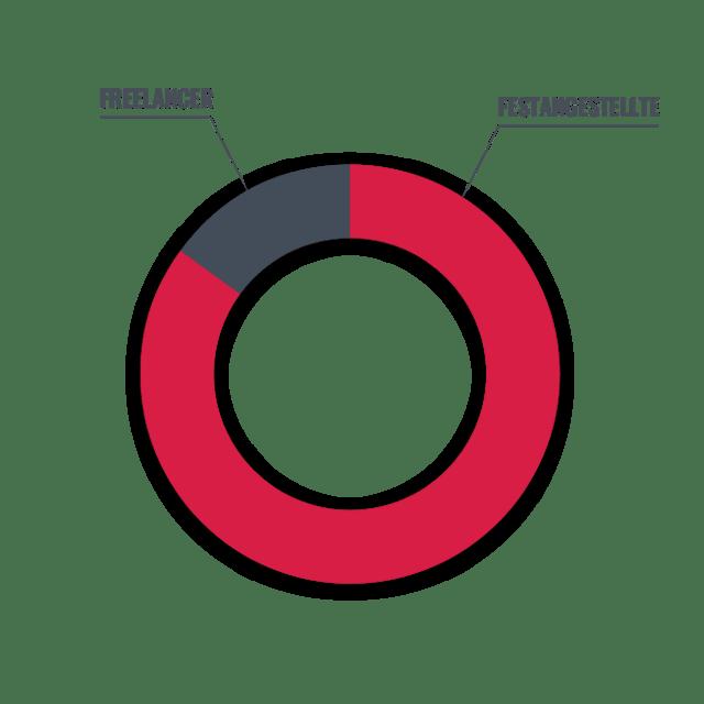 Festangestellte & Freelancer bei Leitwerk Consulting