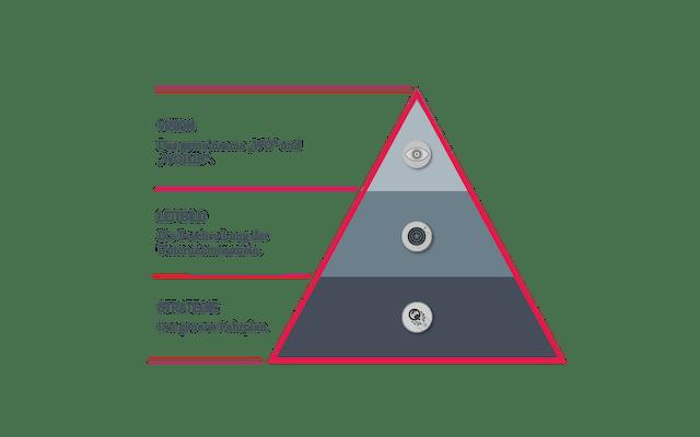 Vision, Leitbild und Strategie in einer Pyramidendarstellung