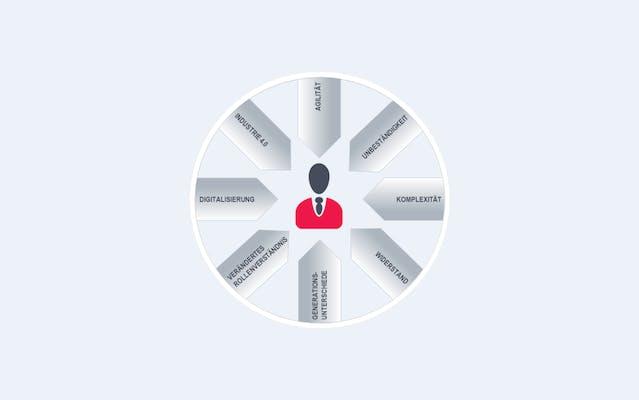 Einflussfaktoren im Führungsumfeld