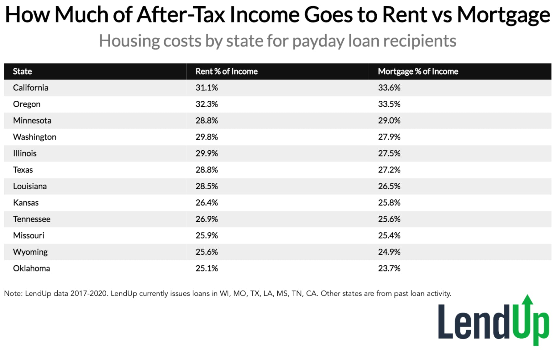 How Much of After-Tax Income Goes to Rent vs Mortgage