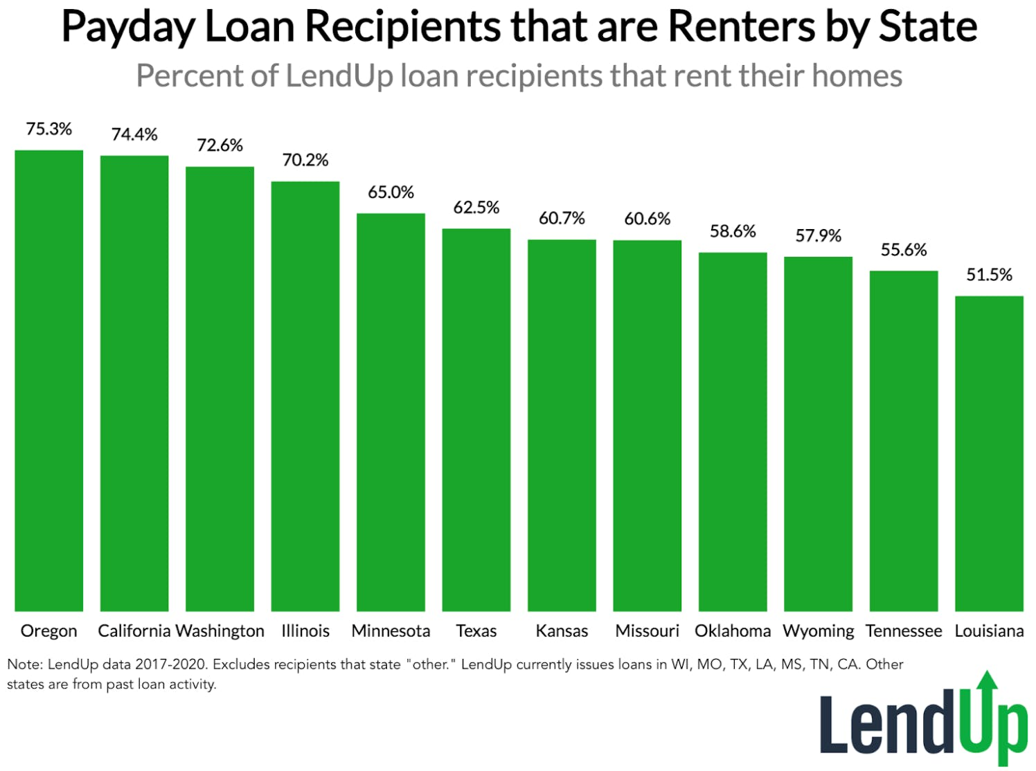 Payday Loan Recipients That are Renters by State