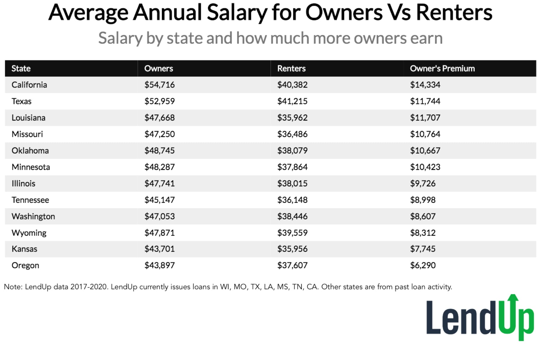 Average Annual Salary for Owners vs Renters