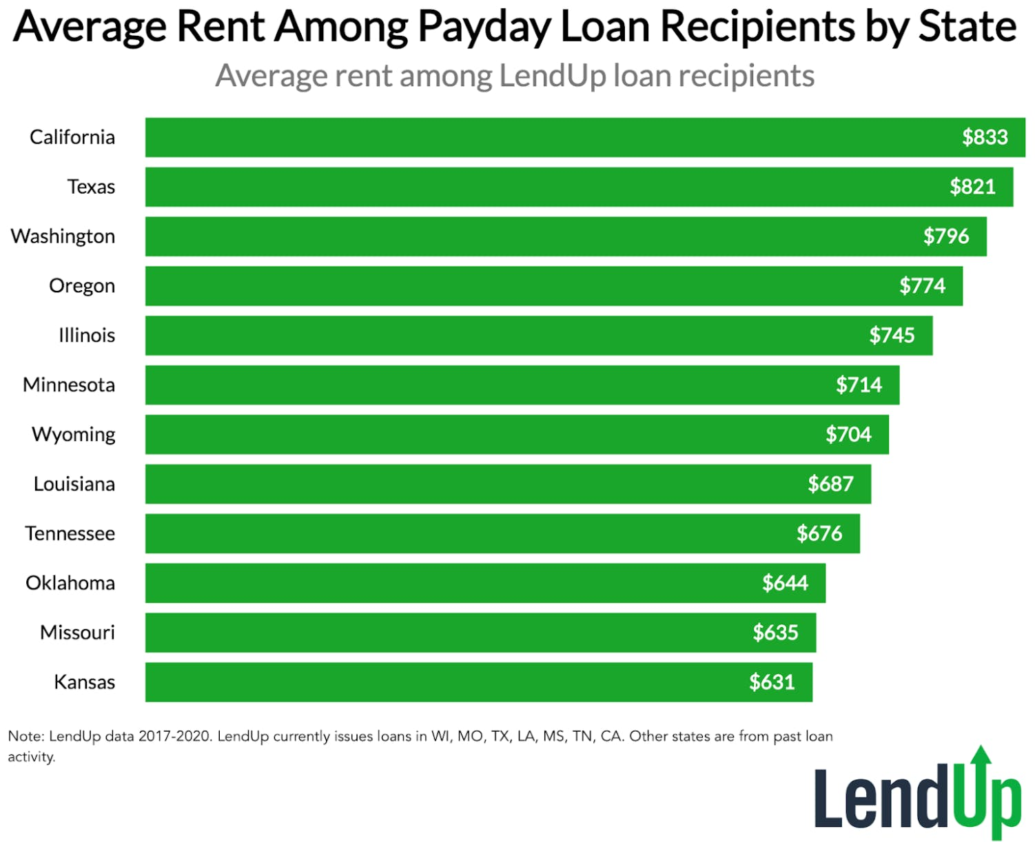 Average Rent Among Payday Loan Recipients by State