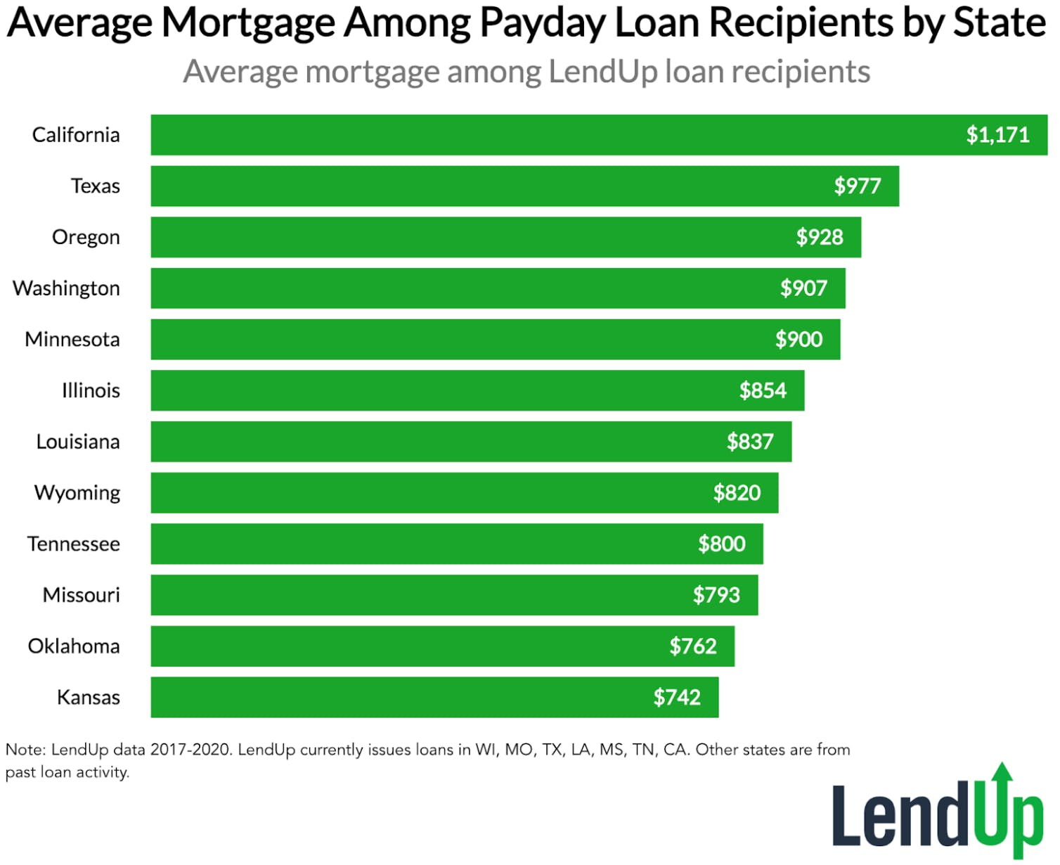 Average Mortgage Among Payday Loan Recipients by State