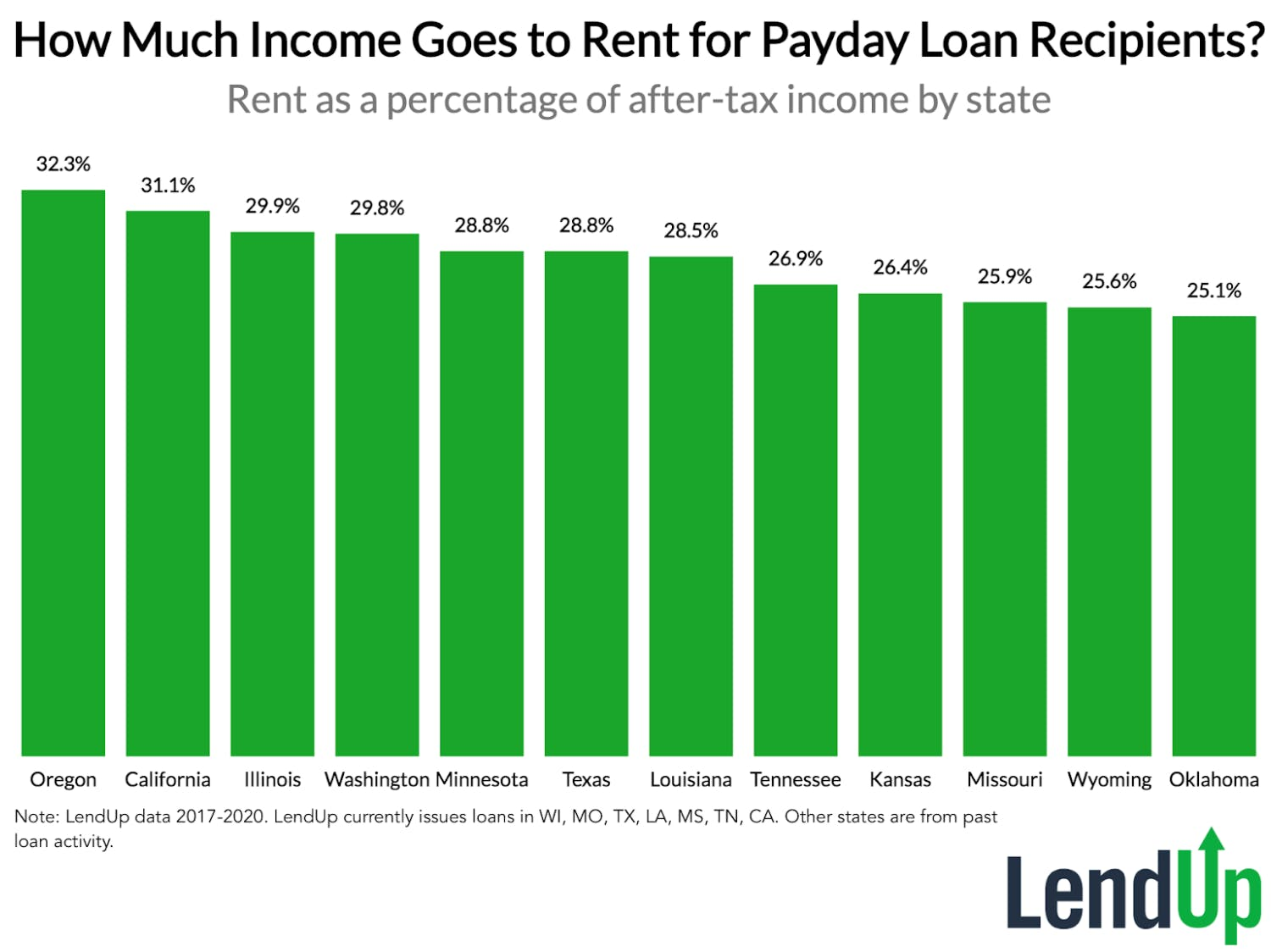 How Much Income Goes to Rent for Payday Loan Recipients?