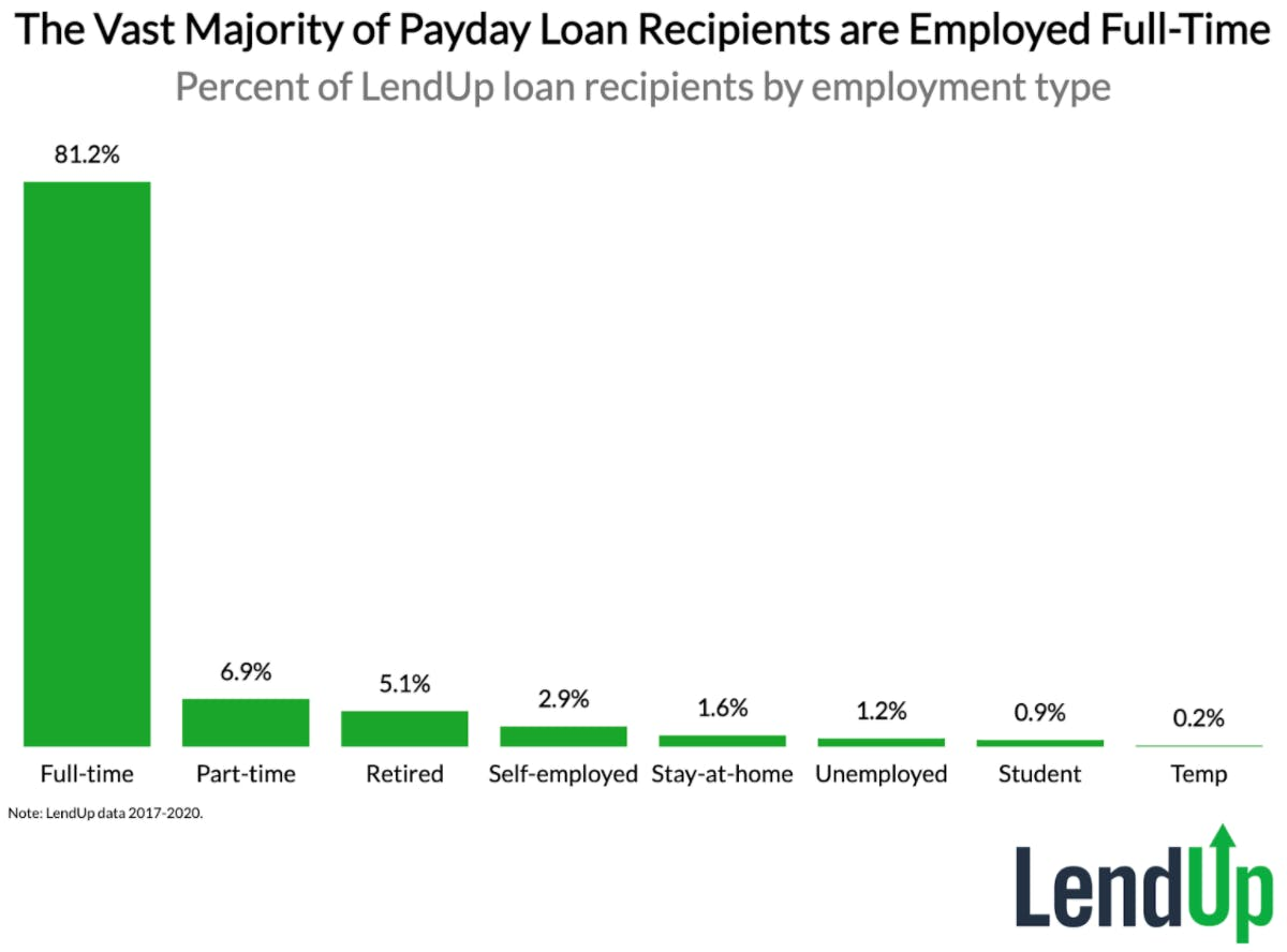 The vast majority of payday loan recipients are employed full time (data graph)