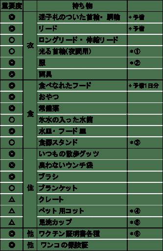 田中さん作の、ワンコ向け持ち物リスト