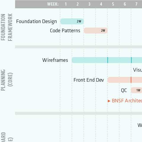 Screenshot of a project plan Gantt chart