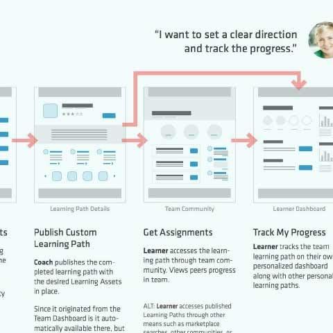 Screenshot of a document describing the flow of key tasks on a website