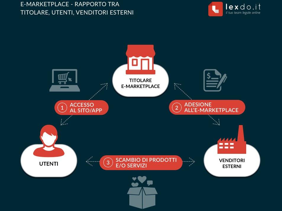 creare e-marketplace