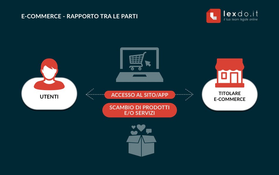 aprire e-commerce