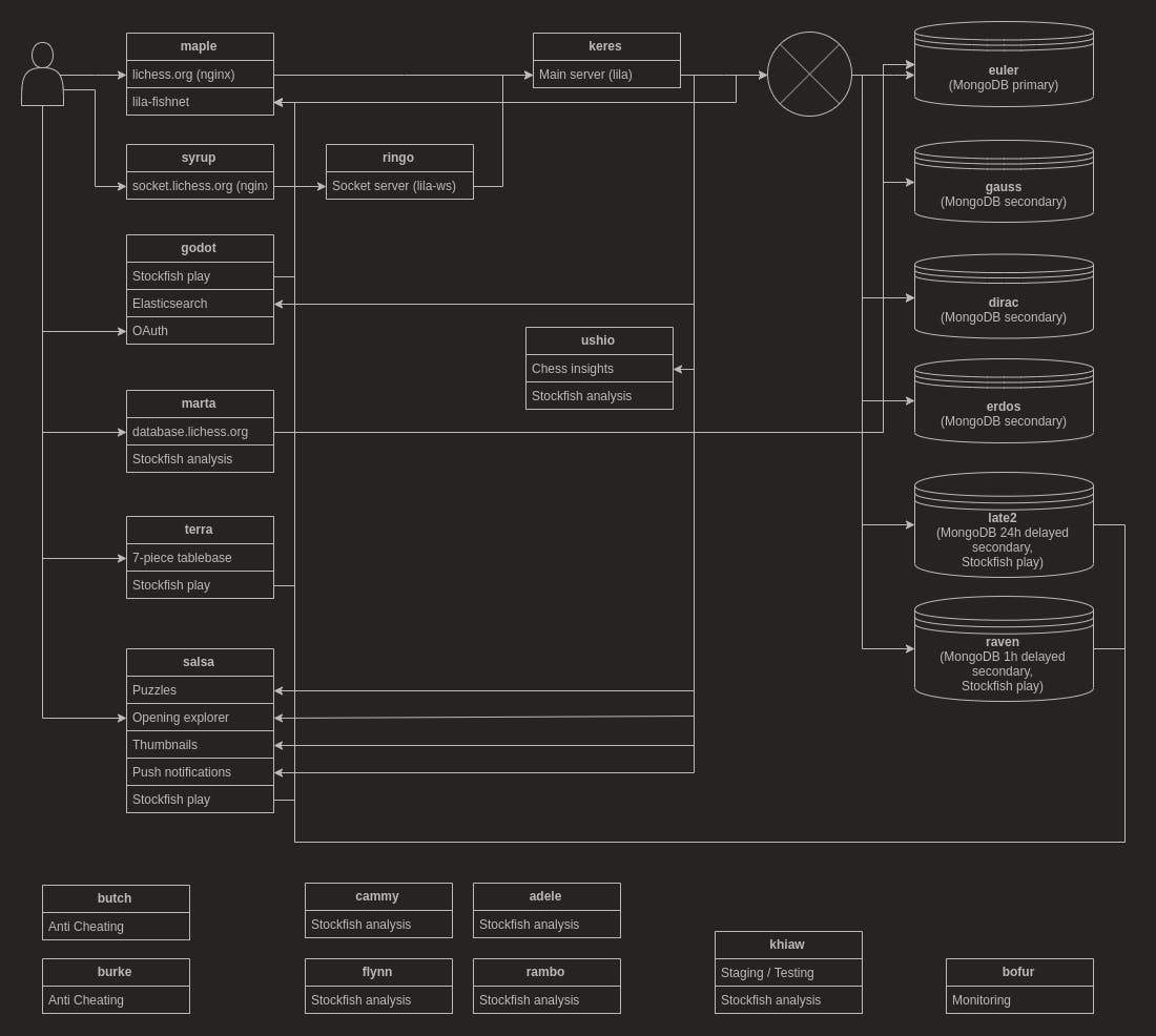 Diagram of servers used for Lichess