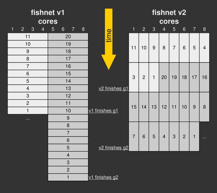 fishnet v1 queuing compared with fishnet v2 queuing