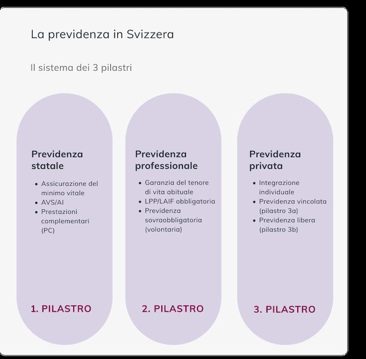 Il sistema pensionistico svizzero è basato sul sistema dei 3 pilastri