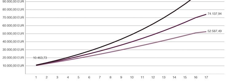 Wertentwicklung des Fondsguthabens bei verschiedenen Zinssätzen