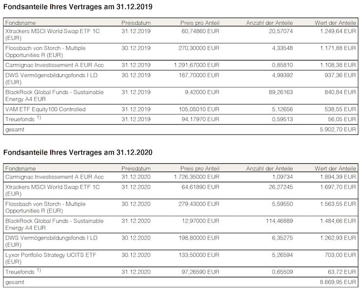 Fondsanteile im Vergleich zum Vorjahr