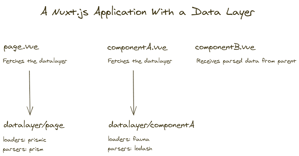 A Nuxt.js application with a data layer, loaders and parsers being extracted from the bundle