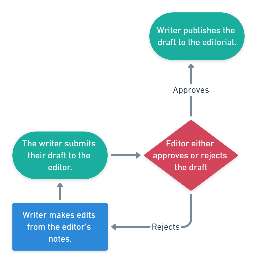 Digital workflow for an editorial