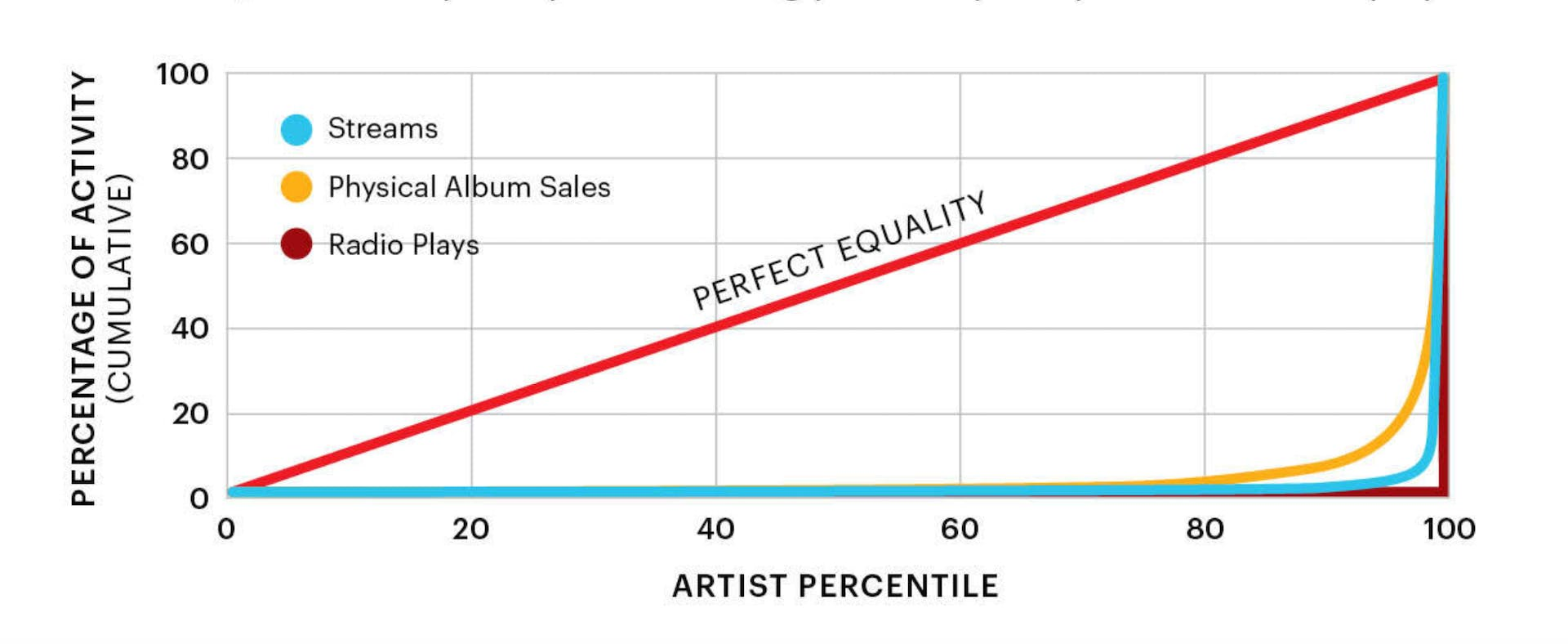 The long tail of music consumption. The top 1 percent of artists receive 90% of music steams. This ratio is more equitable for physical album sales, but less equitable for radio plays.