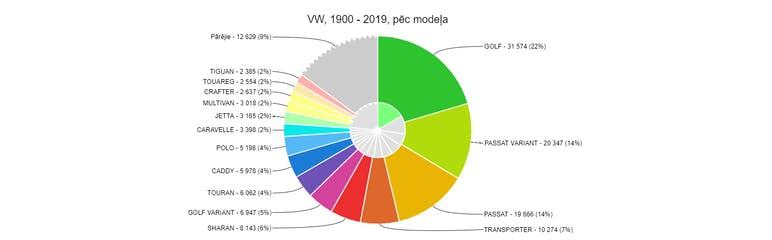 https://www.csdd.lv/transportlidzekli/transportlidzekli-vizualizacija