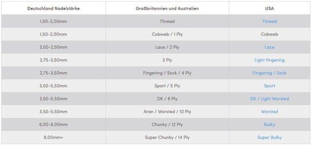 Tabelle der Garnstärken