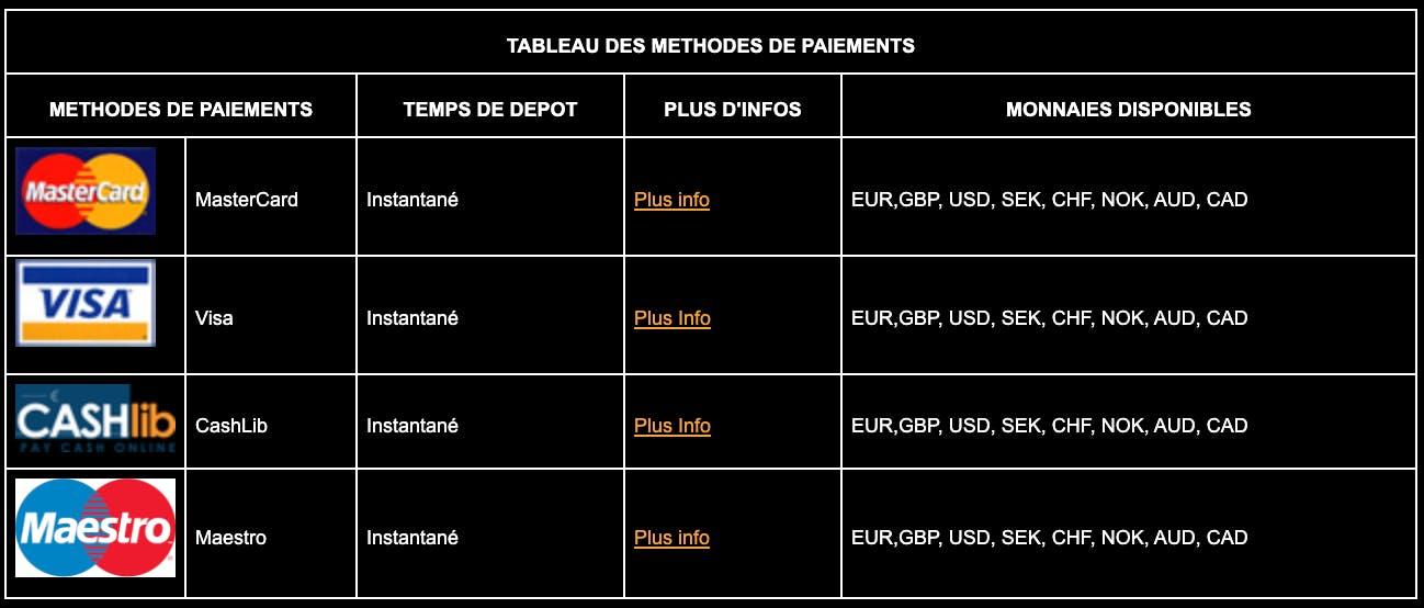 Les méthodes de paiement disponibles sur Gratowin.