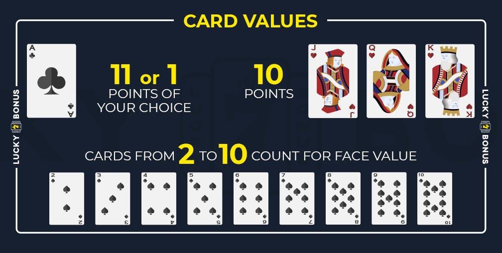 Card values in Blackjack