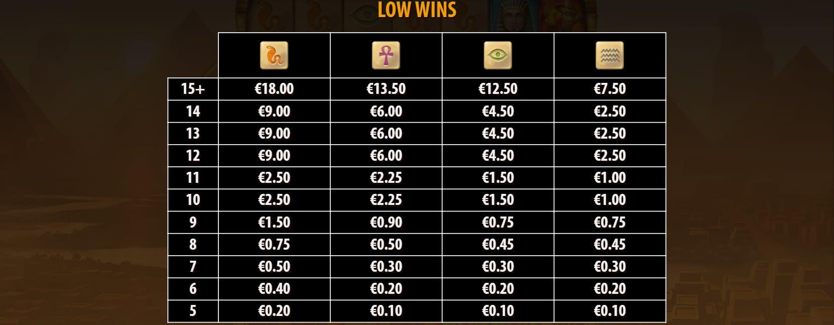 low wins golden glyph