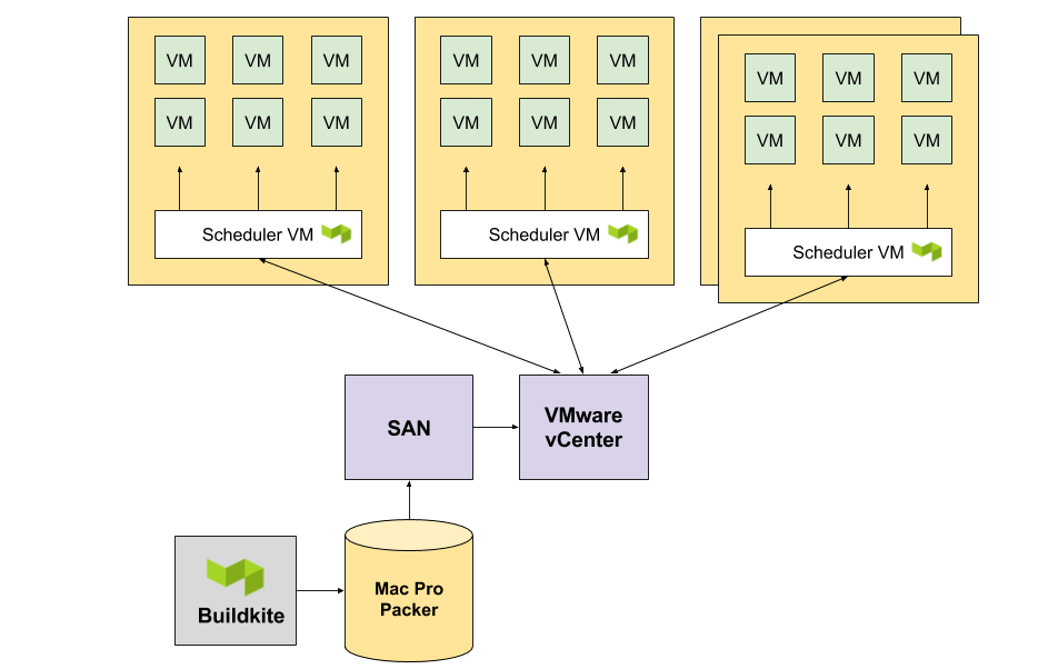 Shopify deploy diagram