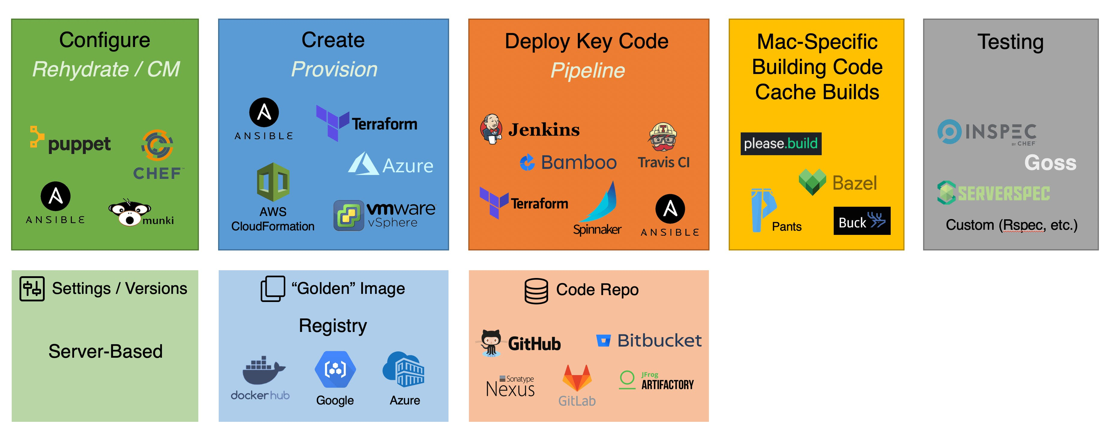 chart of tools for build caching