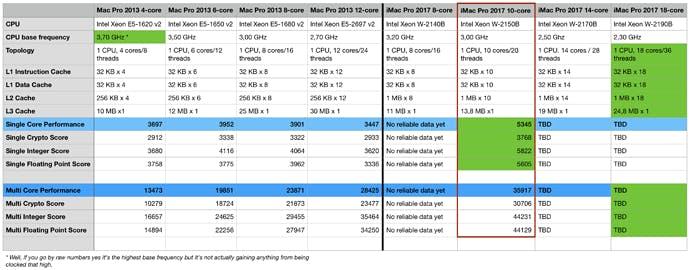 Mac performance chart comparing different pro models