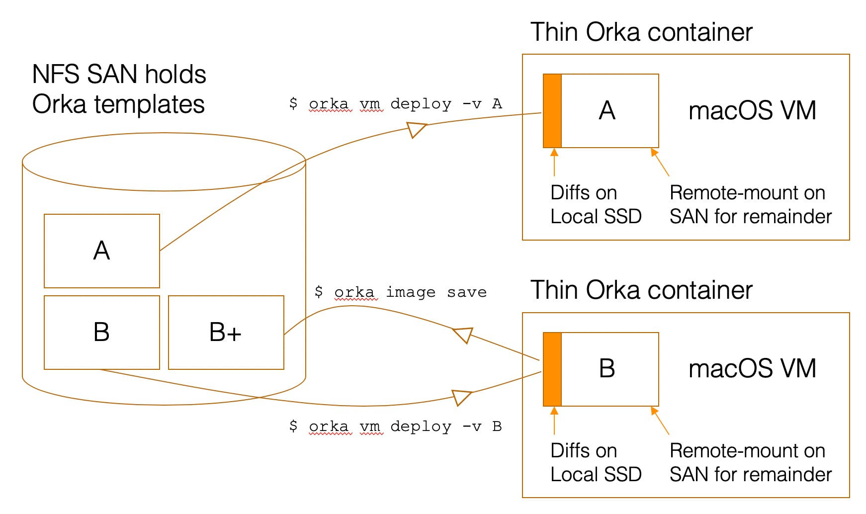 Diagram showing orka vm deploy vs orka image save