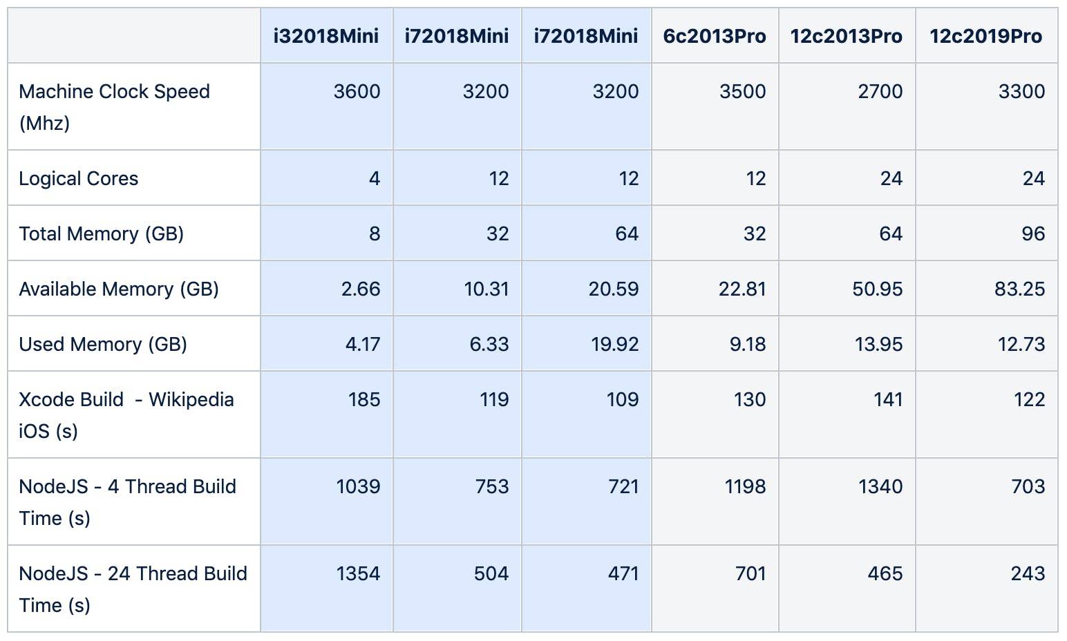 MacStadium Table of Benchmarking Results
