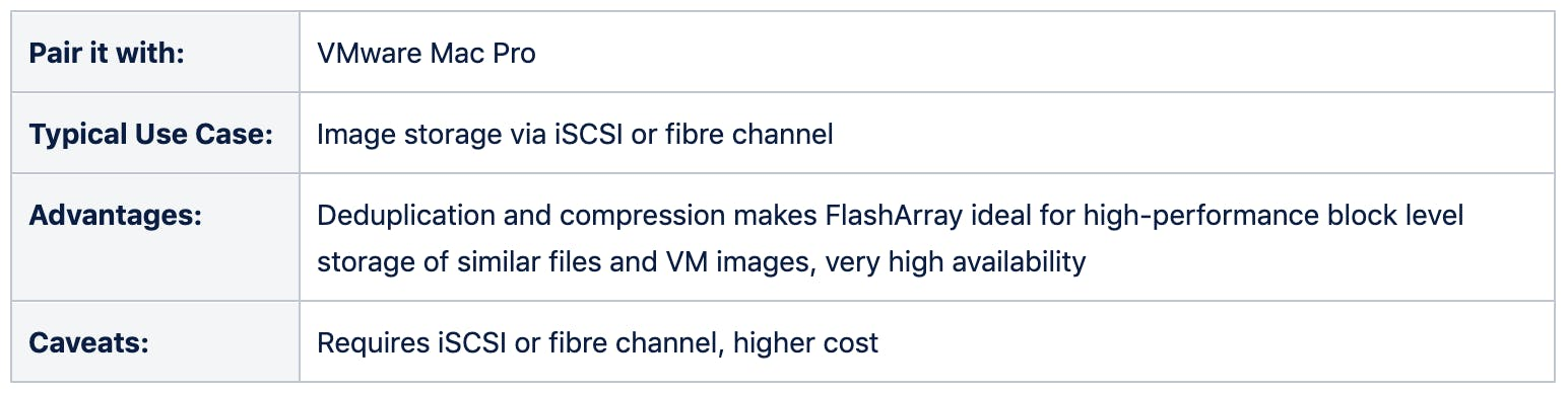 Pair it with: VMware Mac Pro. Typical use case: image storage via iSCSI or fibre channel. Advantages: Deduplication and compression makes FlashArray ideal for high-performance block level storage of similar files and VM images, very high availability. Caveats: requires iSCSI or fibre channel, higher cost
