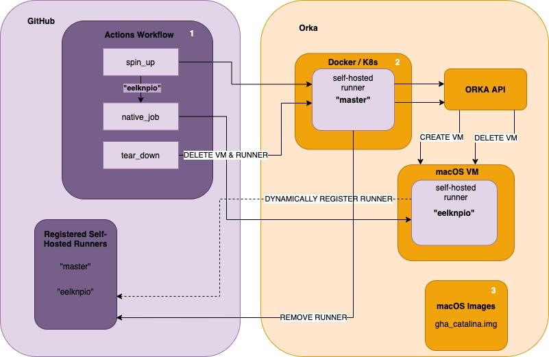 GitHub Actions and MacStadium Orka Diagram